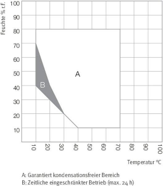 Klimaschrank KBF 240